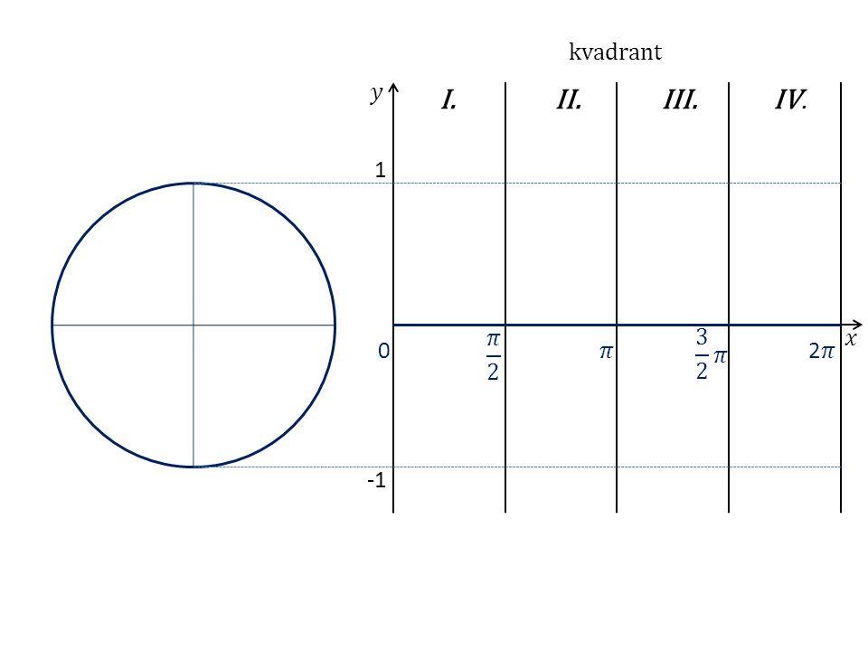 1 I.II.III.IV. 0 kvadrant