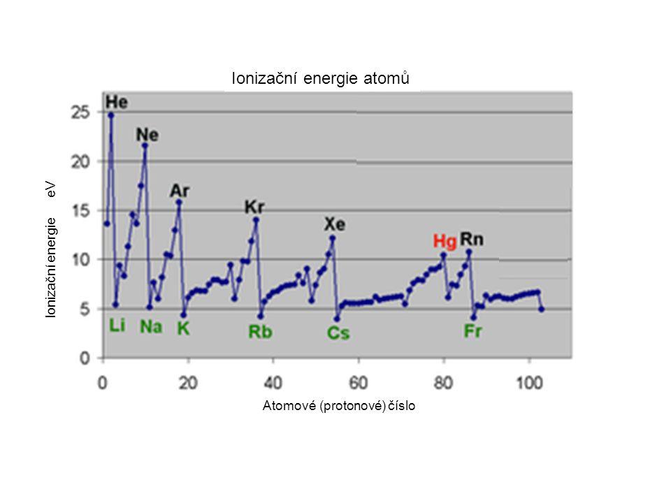 Atomové (protonové) číslo Ionizační energie atomů Ionizační energie eV