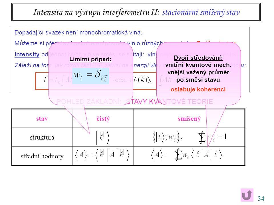34 Intensita na výstupu interferometru II: stacionární smíšený stav Dopadající svazek není monochromatická vlna.