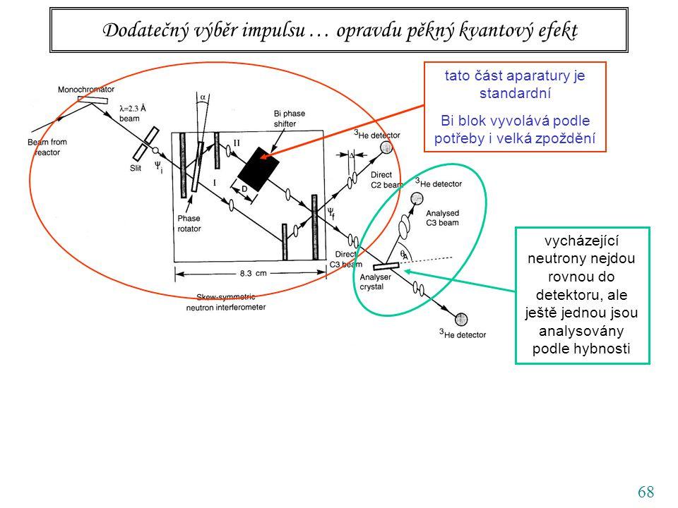 68 Dodatečný výběr impulsu … opravdu pěkný kvantový efekt tato část aparatury je standardní Bi blok vyvolává podle potřeby i velká zpoždění vycházející neutrony nejdou rovnou do detektoru, ale ještě jednou jsou analysovány podle hybnosti