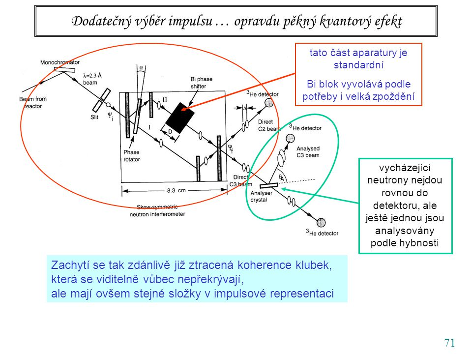 71 Dodatečný výběr impulsu … opravdu pěkný kvantový efekt tato část aparatury je standardní Bi blok vyvolává podle potřeby i velká zpoždění vycházející neutrony nejdou rovnou do detektoru, ale ještě jednou jsou analysovány podle hybnosti Zachytí se tak zdánlivě již ztracená koherence klubek, která se viditelně vůbec nepřekrývají, ale mají ovšem stejné složky v impulsové representaci
