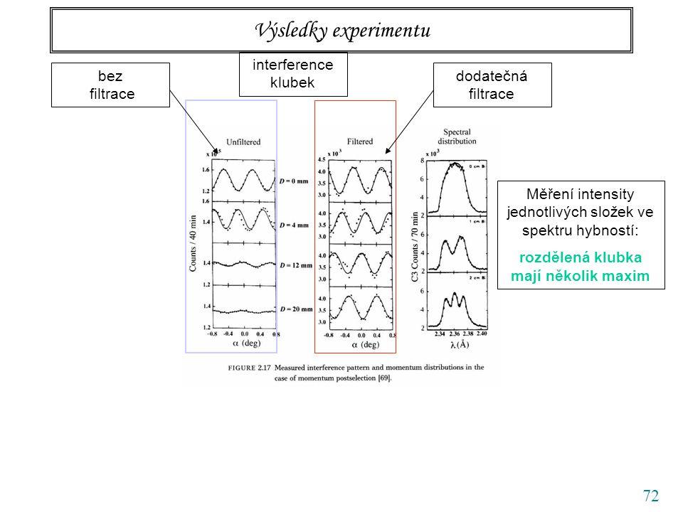 72 Výsledky experimentu interference klubek dodatečná filtrace Měření intensity jednotlivých složek ve spektru hybností: rozdělená klubka mají několik maxim bez filtrace