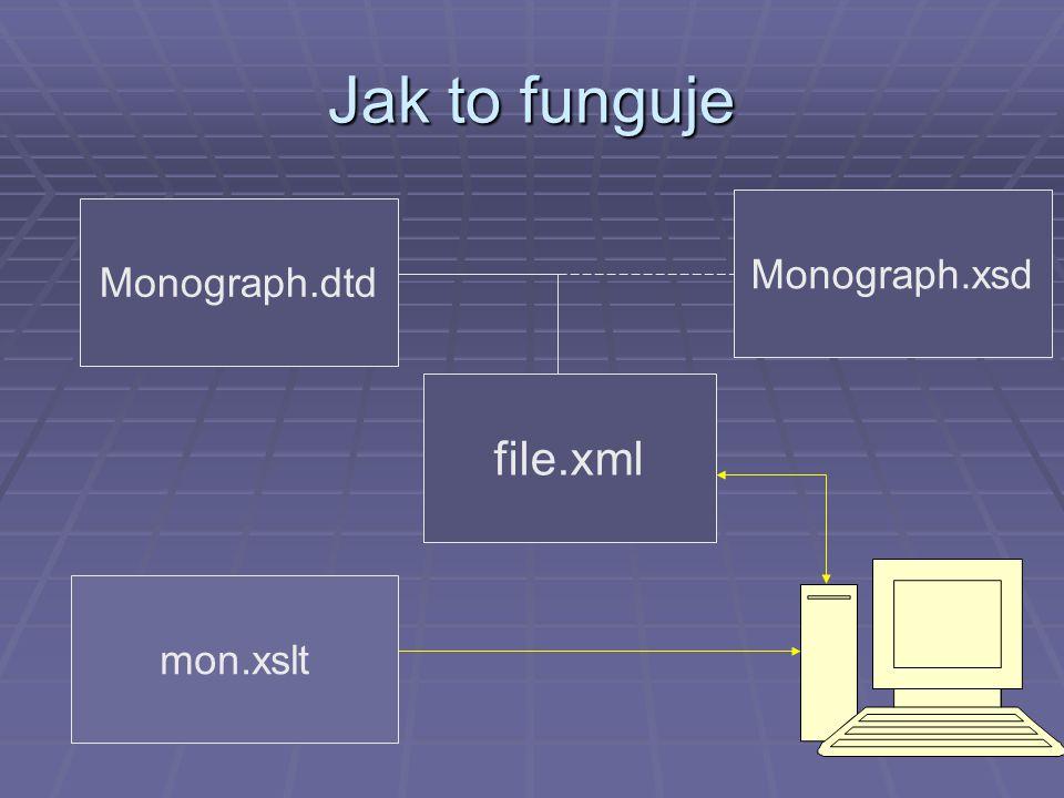 Jak to funguje file.xml Monograph.dtd Monograph.xsd mon.xslt
