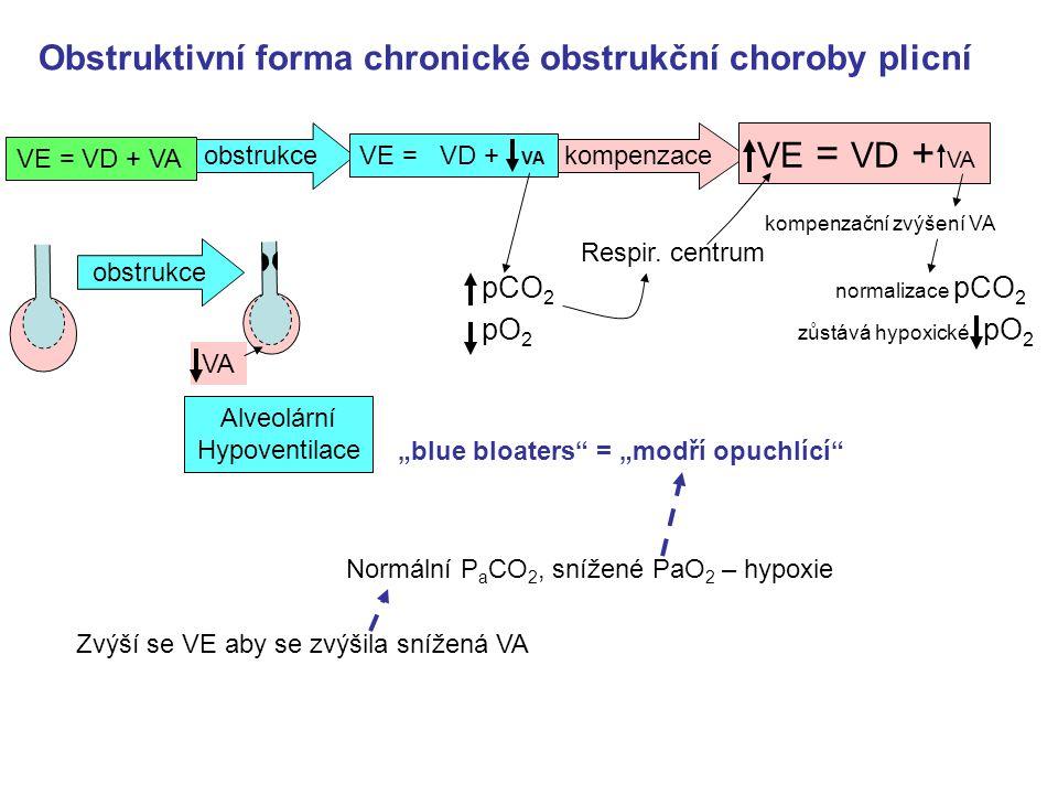 obstrukcekompenzace Obstruktivní forma chronické obstrukční choroby plicní normalizace pCO 2 Respir.