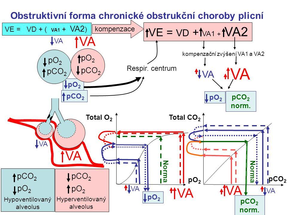 Obstruktivní forma chronické obstrukční choroby plicní pCO 2 pO 2 VE = VD + ( VA1 + VA2 ) Hypoventilovaný alveolus pCO 2 pO 2 Hyperventilovaný alveolus VA Norma pO 2 Total O 2 pO 2 VA Norma pCO 2 Total CO 2 pCO 2 norm.