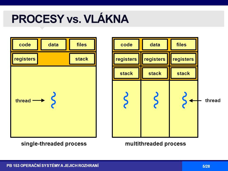 6/28 Jednovláknový OS: ●nepodporuje koncept vláken (nezná pojem vlákno) ●MS-DOS: 1 proces, 1 vlákno ●UNIX: n procesů, 1 vlákno / 1 proces Multivláknový OS: ●podporuje koncept více vláken v rámci procesů ●Windows XP, Solaris, … JEDNO/MULTIVLÁKNOVÝ OS PB 153 OPERAČNÍ SYSTÉMY A JEJICH ROZHRANÍ