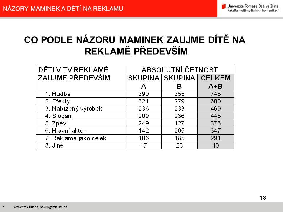 13 www.fmk.utb.cz, pavlu@fmk.utb.cz NÁZORY MAMINEK A DĚTÍ NA REKLAMU CO PODLE NÁZORU MAMINEK ZAUJME DÍTĚ NA REKLAMĚ PŘEDEVŠÍM