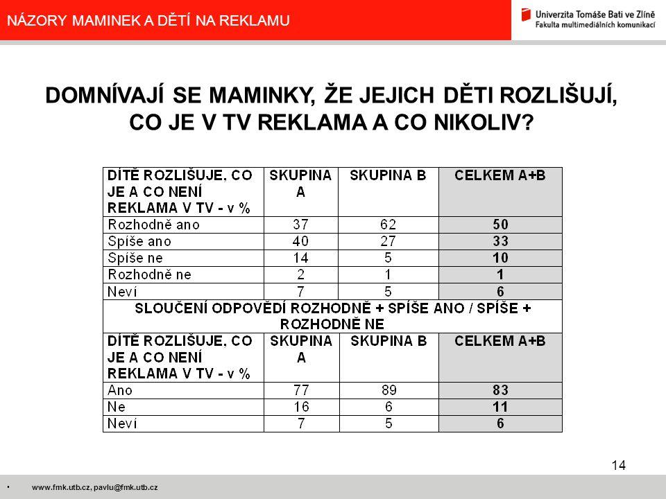 14 www.fmk.utb.cz, pavlu@fmk.utb.cz NÁZORY MAMINEK A DĚTÍ NA REKLAMU DOMNÍVAJÍ SE MAMINKY, ŽE JEJICH DĚTI ROZLIŠUJÍ, CO JE V TV REKLAMA A CO NIKOLIV?