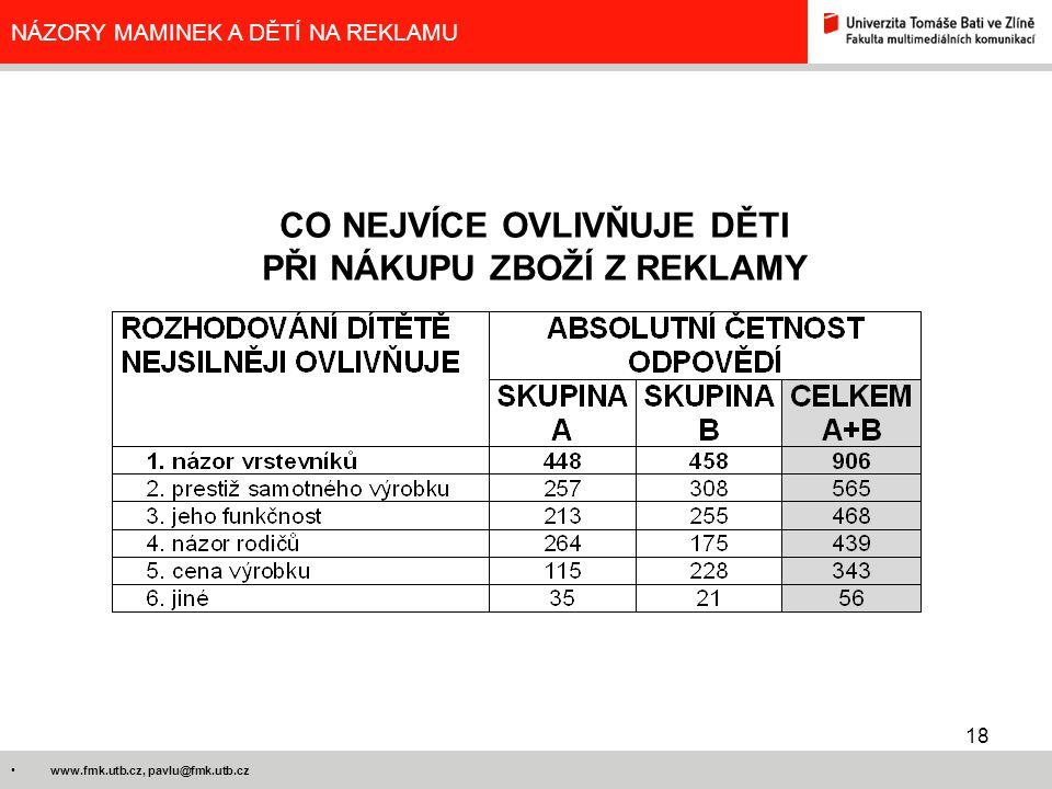 18 www.fmk.utb.cz, pavlu@fmk.utb.cz NÁZORY MAMINEK A DĚTÍ NA REKLAMU CO NEJVÍCE OVLIVŇUJE DĚTI PŘI NÁKUPU ZBOŽÍ Z REKLAMY