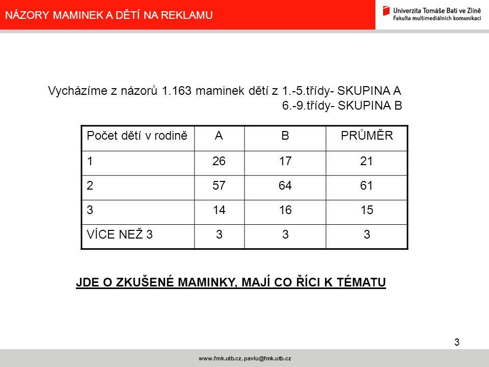 3 www.fmk.utb.cz, pavlu@fmk.utb.cz NÁZORY MAMINEK A DĚTÍ NA REKLAMU Vycházíme z názorů 1.163 maminek dětí z 1.-5.třídy- SKUPINA A 6.-9.třídy- SKUPINA B Počet dětí v rodiněABPRŮMĚR 1261721 2576461 3141615 VÍCE NEŽ 3333 JDE O ZKUŠENÉ MAMINKY, MAJÍ CO ŘÍCI K TÉMATU