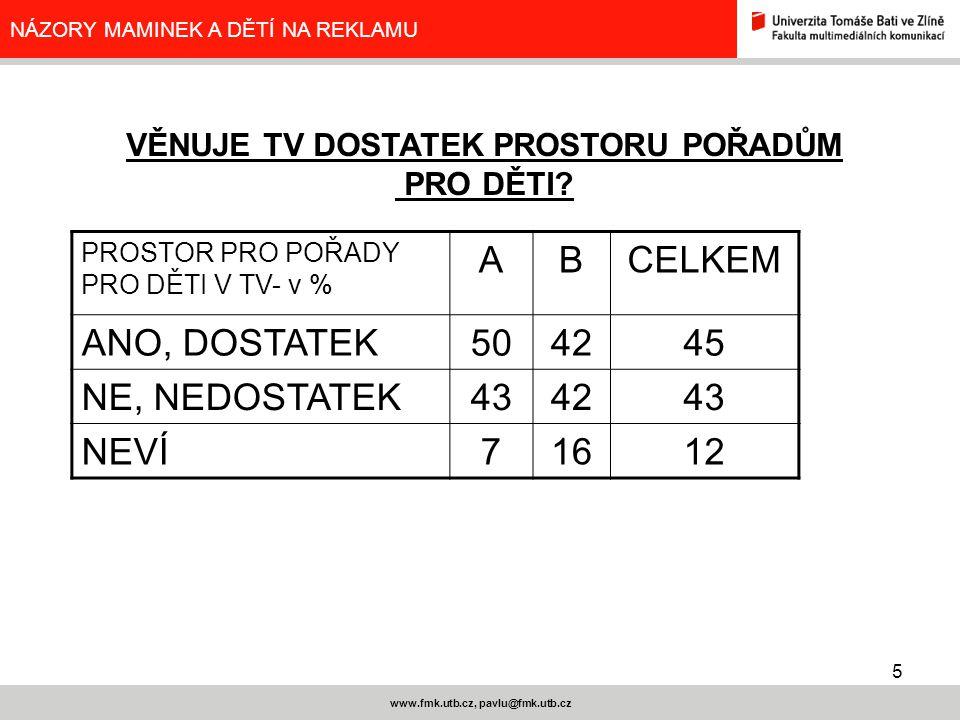 5 www.fmk.utb.cz, pavlu@fmk.utb.cz NÁZORY MAMINEK A DĚTÍ NA REKLAMU PROSTOR PRO POŘADY PRO DĚTI V TV- v % ABCELKEM ANO, DOSTATEK504245 NE, NEDOSTATEK434243 NEVÍ71612 VĚNUJE TV DOSTATEK PROSTORU POŘADŮM PRO DĚTI