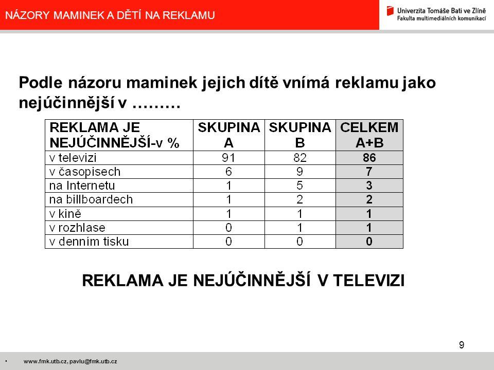 9 www.fmk.utb.cz, pavlu@fmk.utb.cz NÁZORY MAMINEK A DĚTÍ NA REKLAMU Podle názoru maminek jejich dítě vnímá reklamu jako nejúčinnější v ……… REKLAMA JE