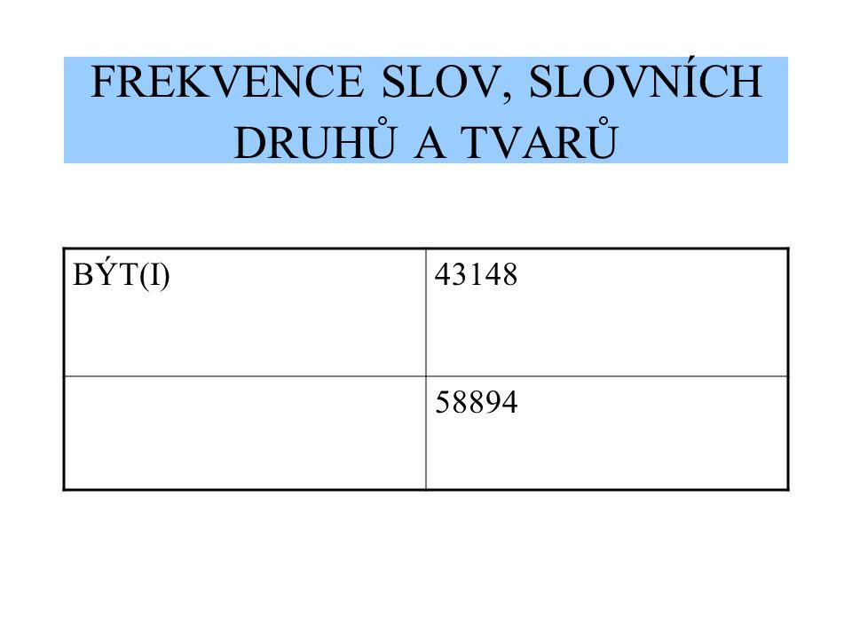 FREKVENCE SLOV, SLOVNÍCH DRUHŮ A TVARŮ BÝT(I)43148 58894