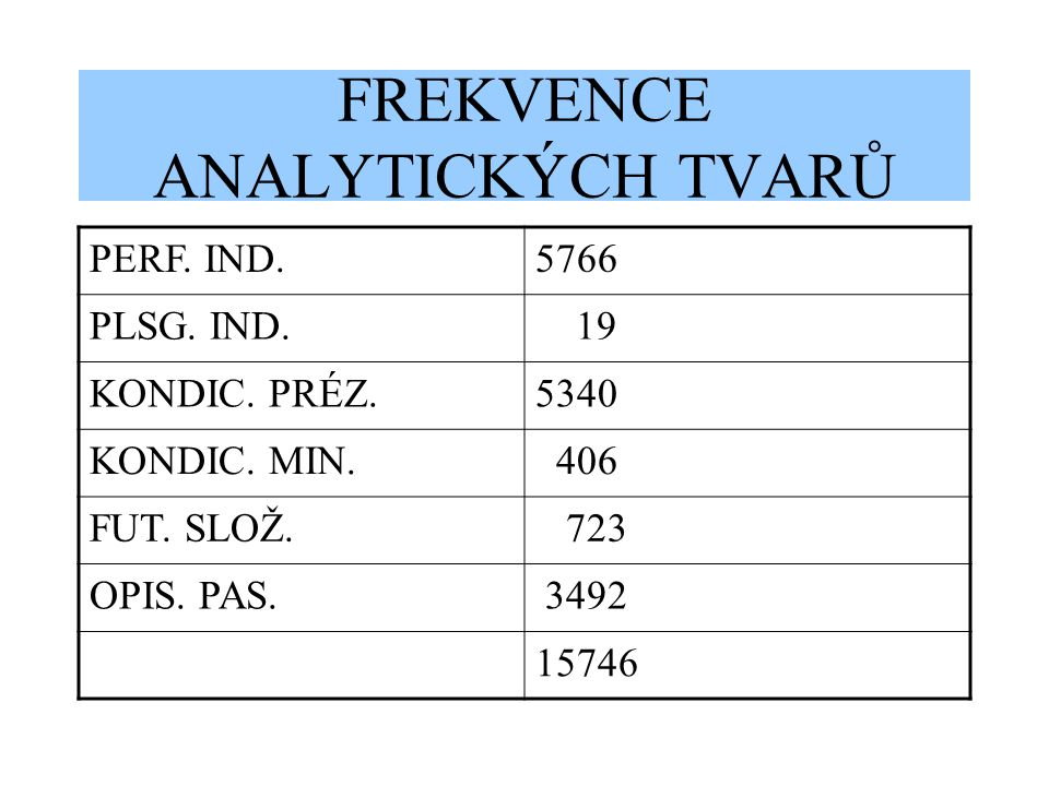 FREKVENCE ANALYTICKÝCH TVARŮ PERF. IND.5766 PLSG.