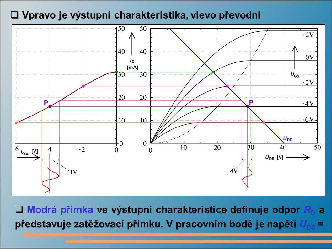  Vpravo je výstupní charakteristika, vlevo převodní  Modrá přímka ve výstupní charakteristice definuje odpor R D a představuje zatěžovací přímku. V