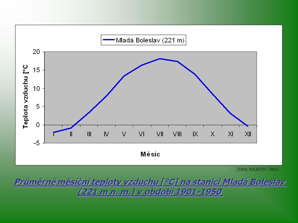 Průměrné měsíční teploty vzduchu [°C] na stanici Mladá Boleslav (221 m n.