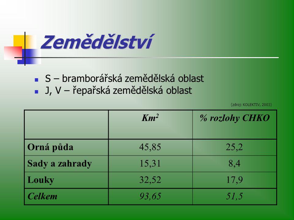 Zemědělství S – bramborářská zemědělská oblast J, V – řepařská zemědělská oblast Km 2 % rozlohy CHKO Orná půda45,8525,2 Sady a zahrady15,318,4 Louky32,5217,9 Celkem93,6551,5 (zdroj: KOLEKTIV, 2003)
