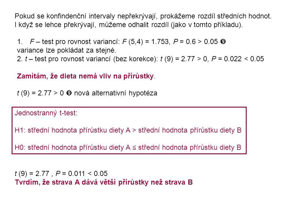 Pokud se konfindenční intervaly nepřekrývají, prokážeme rozdíl středních hodnot. I když se lehce překrývají, můžeme odhalit rozdíl (jako v tomto příkl