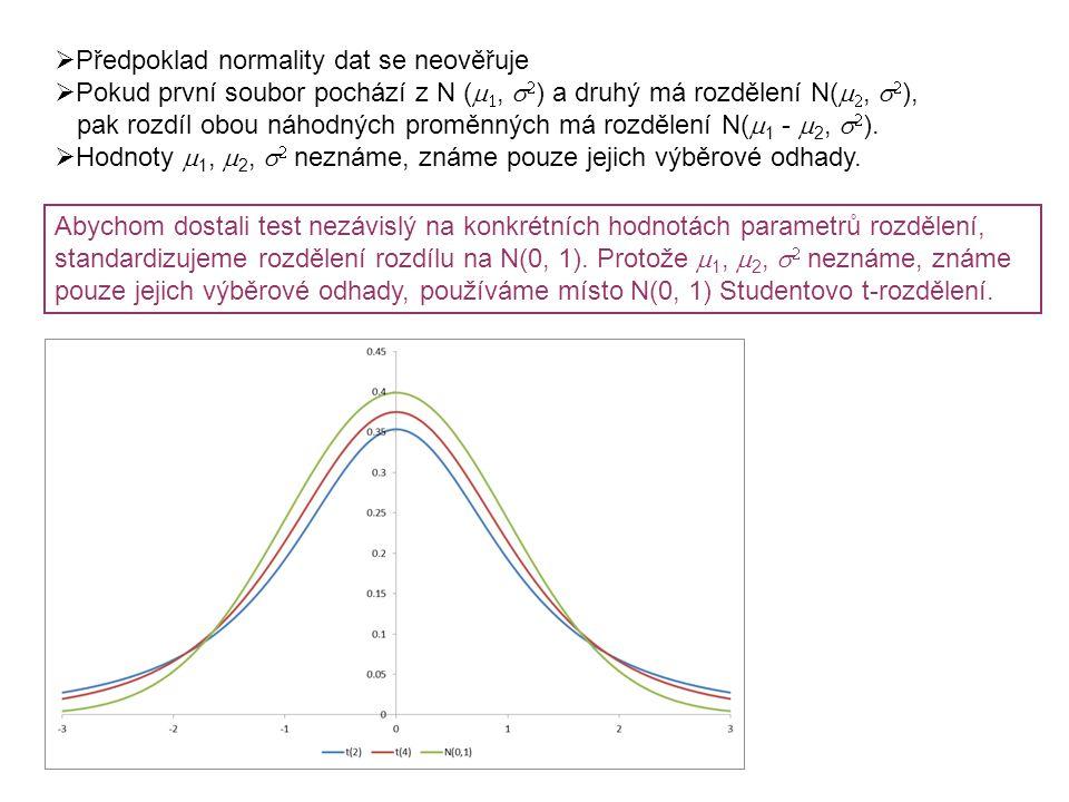  Předpoklad normality dat se neověřuje  Pokud první soubor pochází z N (  ,   ) a druhý má rozdělení N(  ,   ), pak rozdíl obou náhodných pr