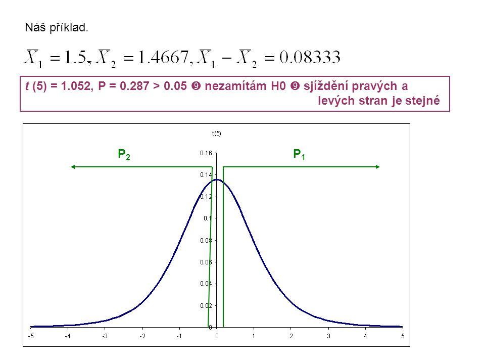 Náš příklad. t (5) = 1.052, P = 0.287 > 0.05  nezamítám H0  sjíždění pravých a levých stran je stejné P1P1 P2P2