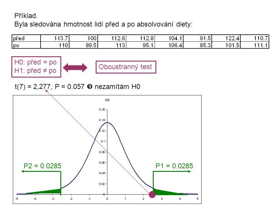 Proto: H1: před – po > 0, tedy před > po H0: před ≤ po Jednostranný test t(7) = 2,277, P = P1 = 0.057 / 2 = 0.0285 Zamítám H0  Hmotnost před dietou > hmotnost po dietě Postup.