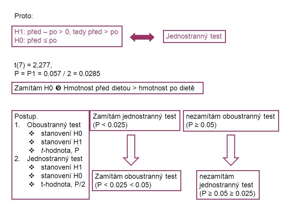 Proto: H1: před – po > 0, tedy před > po H0: před ≤ po Jednostranný test t(7) = 2,277, P = P1 = 0.057 / 2 = 0.0285 Zamítám H0  Hmotnost před dietou >
