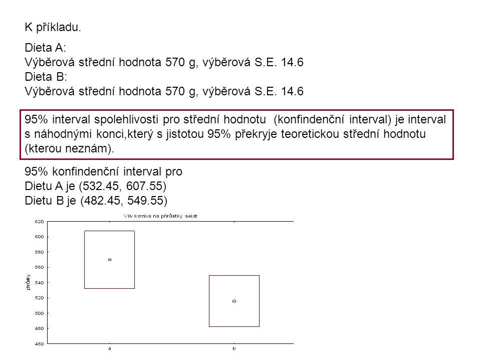 K příkladu. Dieta A: Výběrová střední hodnota 570 g, výběrová S.E. 14.6 Dieta B: Výběrová střední hodnota 570 g, výběrová S.E. 14.6 95% interval spole