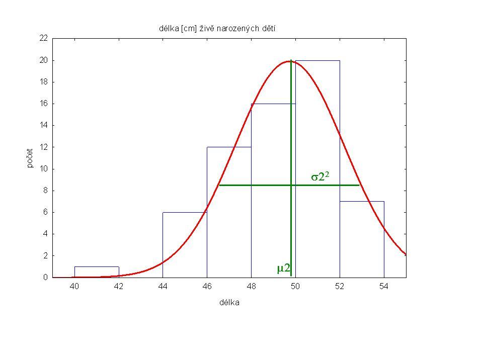 (očekávané (relativní) četnosti) sledované (relativní) četnosti k je počet tříd (počet sloupců v histogramu)