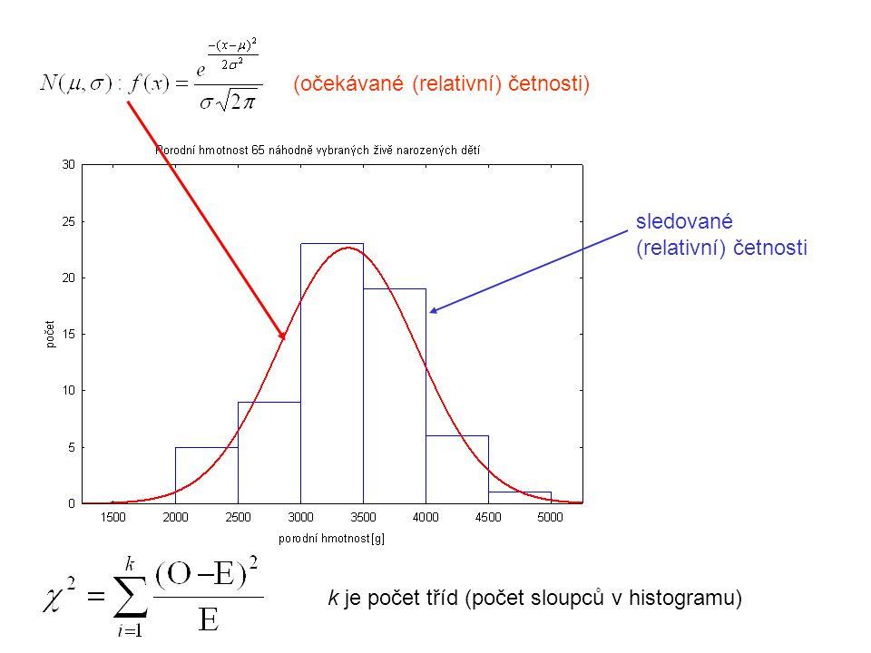 Normální rozdělení:  je předpokladem použití mnoha statistických metod  zachovává se vzhledem k některým (lineární) transformacím  je definována pouze 2 parametry  je symetrická (šikmost = 0) Ověřování normality dat:  pomocí  2 rozdělení  ověřování se neprovádí:  pro velké množství dat normalitu zamítneme  normalitu nezamítáme při malém počtu pozorování  statistické metody jsou málo citlivé na mírné porušení normality