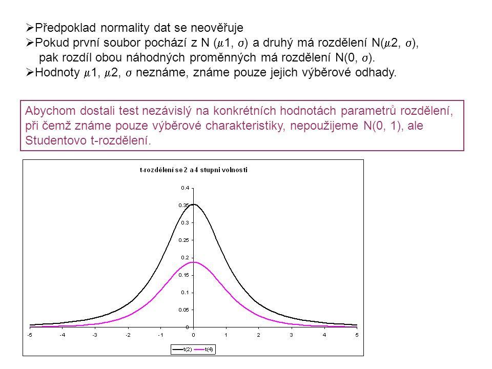  Předpoklad normality dat se neověřuje  Pokud první soubor pochází z N (  1,  ) a druhý má rozdělení N(  2,  ), pak rozdíl obou náhodných proměnných má rozdělení N(0,  ).