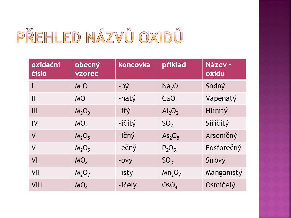 oxidační číslo obecný vzorec koncovkapříkladNázev - oxidu IM2OM2O-nýNa 2 OSodný IIMO-natýCaOVápenatý IIIM2O3M2O3 -itýAl 2 O 3 Hlinitý IVMO2MO2 -ičitýSO 2 Siřičitý VM2O5M2O5 -ičnýAs 2 O 5 Arseničný VM2O5M2O5 -ečnýP2O5P2O5 Fosforečný VIMO3MO3 -ovýSO 3 Sírový VIIM2O7M2O7 -istýMn 2 O 7 Manganistý VIIIMO4MO4 -ičelýOsO 4 Osmičelý