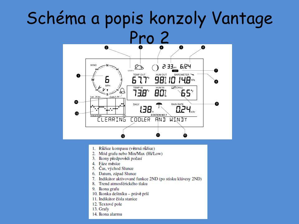 Schéma a popis konzoly Vantage Pro 2