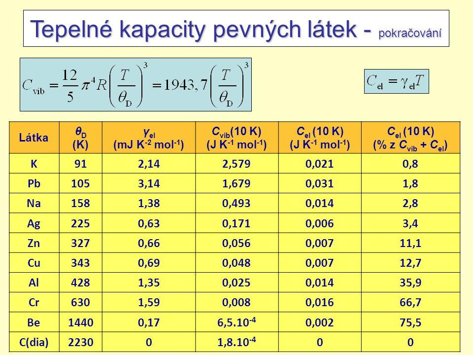 201424/45 Tepelné kapacity pevných látek - pokračování Látka θ D (K) γ el (mJ K -2 mol -1 ) C vib (10 K) (J K -1 mol -1 ) C el (10 K) (J K -1 mol -1 ) C el (10 K) (% z C vib + C el ) K912,142,5790,0210,8 Pb1053,141,6790,0311,8 Na1581,380,4930,0142,8 Ag2250,630,1710,0063,4 Zn3270,660,0560,00711,1 Cu3430,690,0480,00712,7 Al4281,350,0250,01435,9 Cr6301,590,0080,01666,7 Be14400,176,5.10 -4 0,00275,5 C(dia)223001,8.10 -4 00
