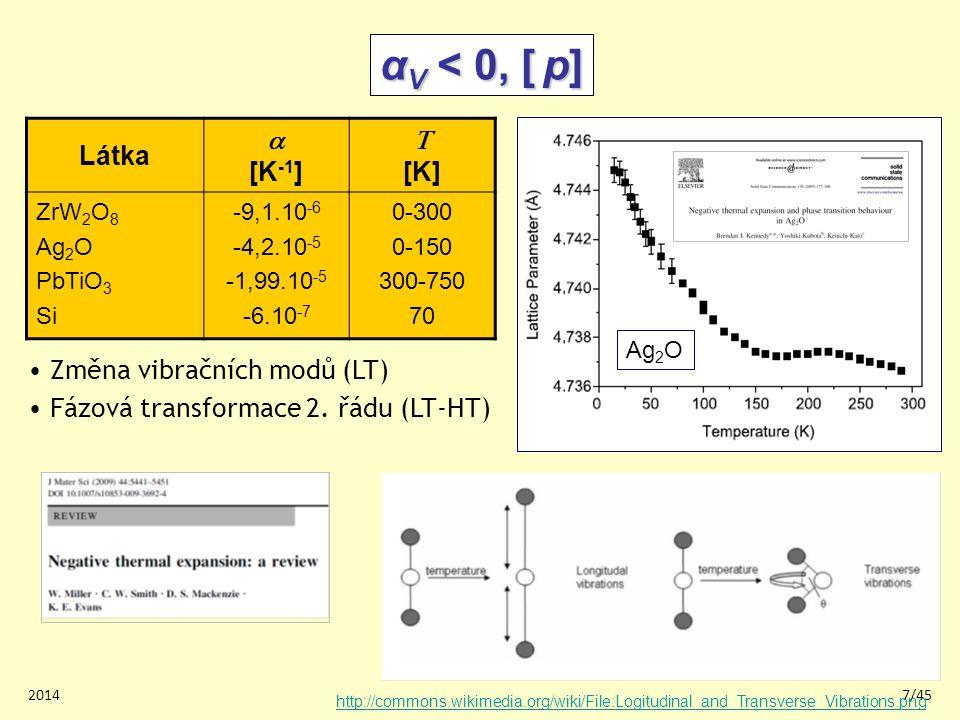 20147/45 Látka  [K -1 ]  [K] ZrW 2 O 8 Ag 2 O PbTiO 3 Si -9,1.10 -6 -4,2.10 -5 -1,99.10 -5 -6.10 -7 0-300 0-150 300-750 70 Změna vibračních modů (LT) Fázová transformace 2.