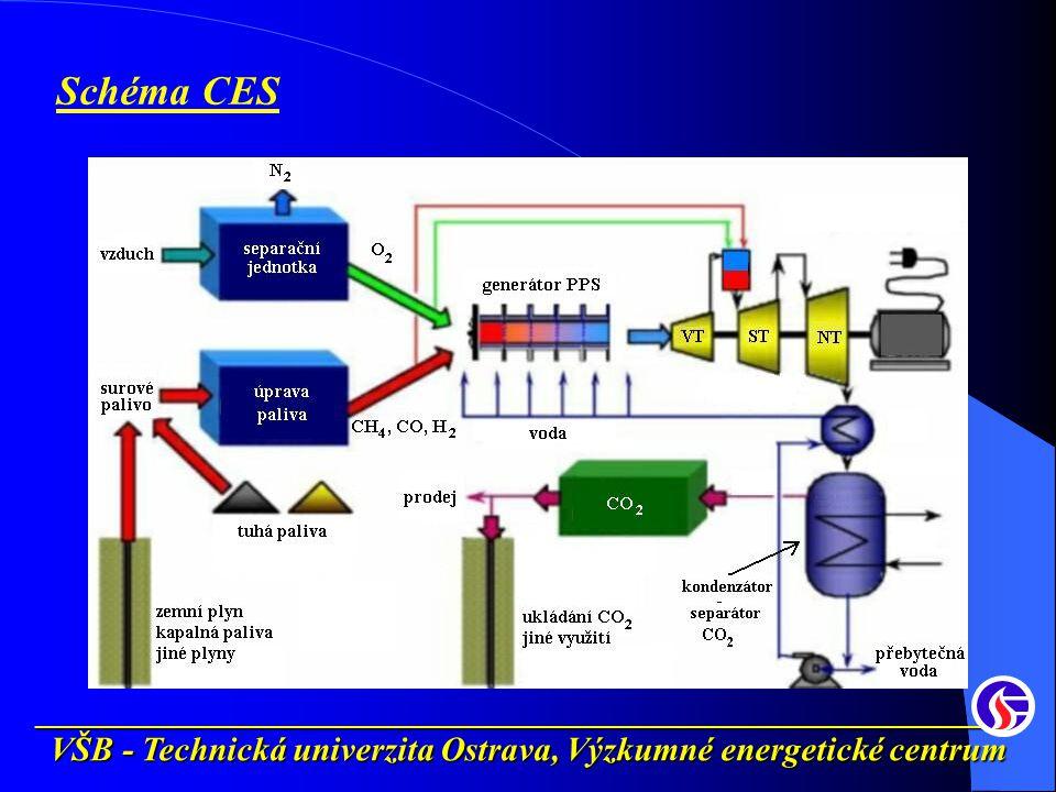 __________________________________________________________ VŠB - Technická univerzita Ostrava, Výzkumné energetické centrum Schéma CES