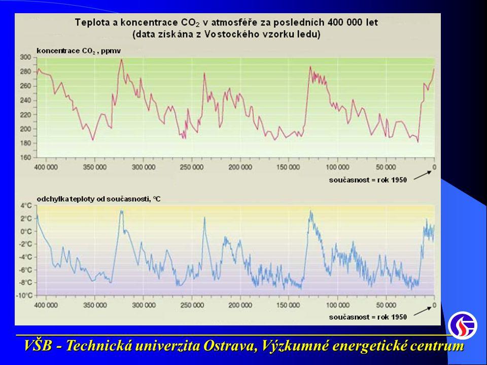 __________________________________________________________ VŠB - Technická univerzita Ostrava, Výzkumné energetické centrum Zvýšení investičních nákladů NGCC2 x PC1,8 x IGCC1,5 x