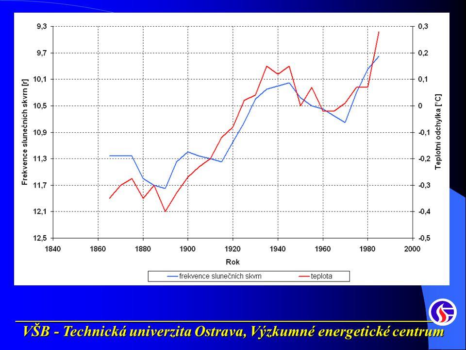 __________________________________________________________ VŠB - Technická univerzita Ostrava, Výzkumné energetické centrum Zvýšení ceny elektřiny NGCC1,5 x PC1,7 x IGCC1,7 x