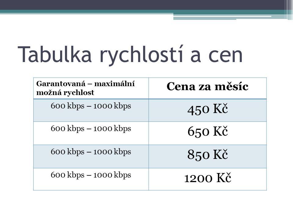 Tabulka rychlostí a cen Garantovaná – maximální možná rychlost Cena za měsíc 600 kbps – 1000 kbps 450 Kč 600 kbps – 1000 kbps 650 Kč 600 kbps – 1000 k