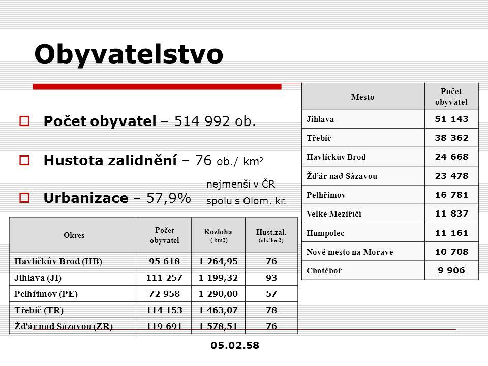 Obyvatelstvo  Počet obyvatel – 514 992 ob.  Hustota zalidnění – 76 ob./ km 2  Urbanizace – 57,9% Město Počet obyvatel Jihlava 51 143 Třebíč 38 362