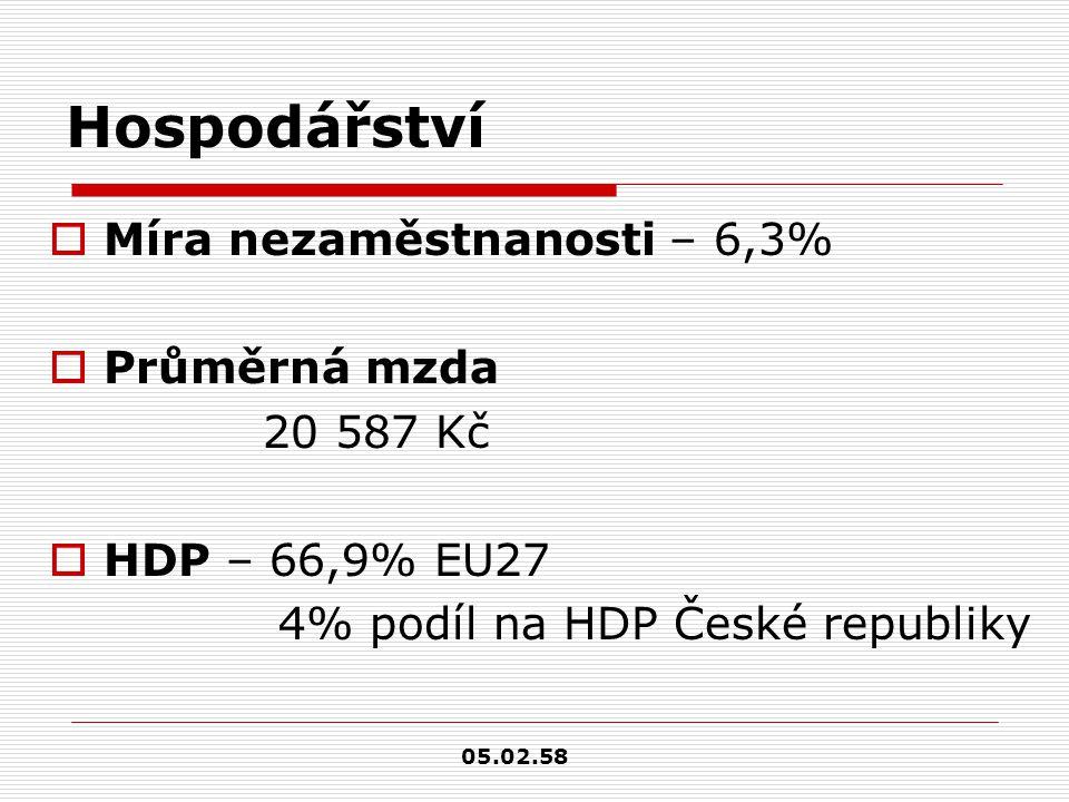 Hospodářství  Míra nezaměstnanosti – 6,3%  Průměrná mzda 20 587 Kč  HDP – 66,9% EU27 4% podíl na HDP České republiky 05.02.58