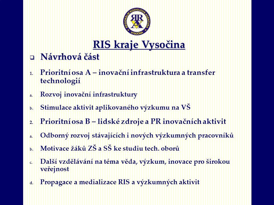 RIS kraje Vysočina  Návrhová část 1. Prioritní osa A – inovační infrastruktura a transfer technologií a. Rozvoj inovační infrastruktury b. Stimulace