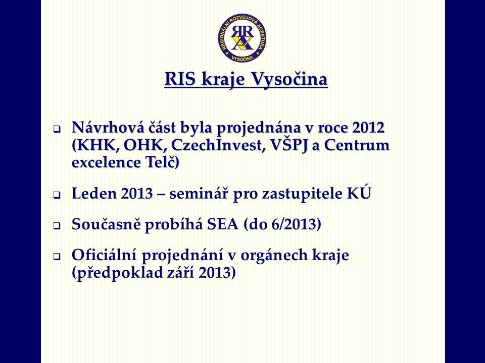 RIS kraje Vysočina  Návrhová část byla projednána v roce 2012 (KHK, OHK, CzechInvest, VŠPJ a Centrum excelence Telč)  Leden 2013 – seminář pro zastupitele KÚ  Současně probíhá SEA (do 6/2013)  Oficiální projednání v orgánech kraje (předpoklad září 2013)