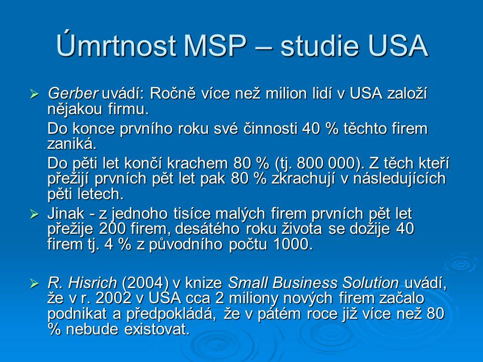 Úmrtnost MSP – studie USA  Gerber uvádí: Ročně více než milion lidí v USA založí nějakou firmu. Do konce prvního roku své činnosti 40 % těchto firem