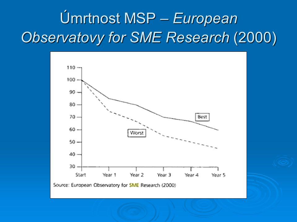 Studie SBA Office of Advocacy, 2001 uvádí výsledky výzkumu v USA, graf č.