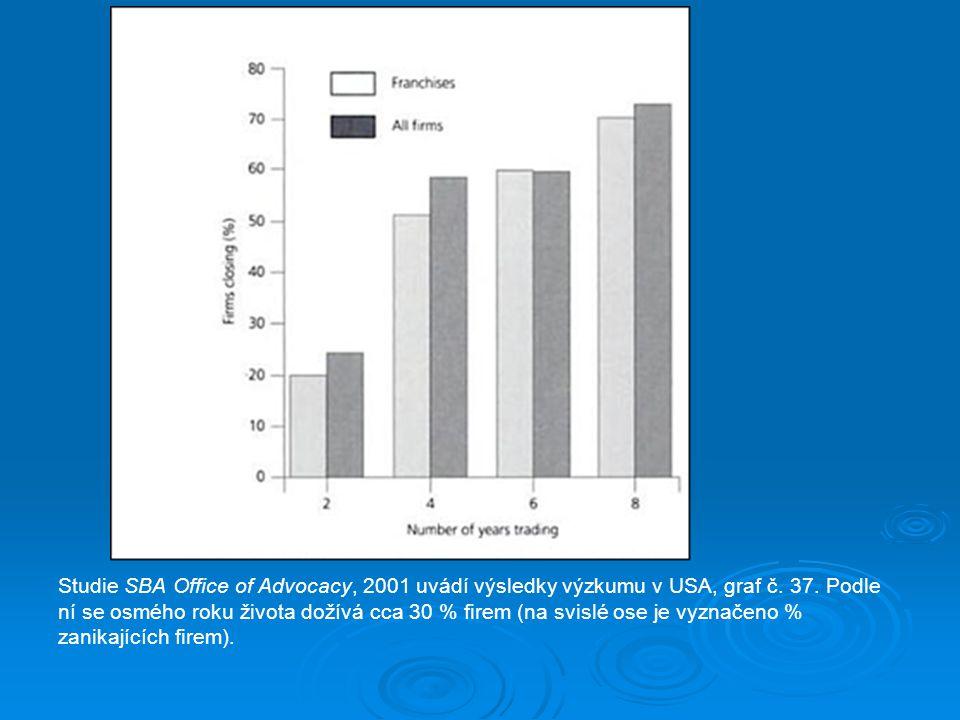 Studie SBA Office of Advocacy, 2001 uvádí výsledky výzkumu v USA, graf č. 37. Podle ní se osmého roku života dožívá cca 30 % firem (na svislé ose je v