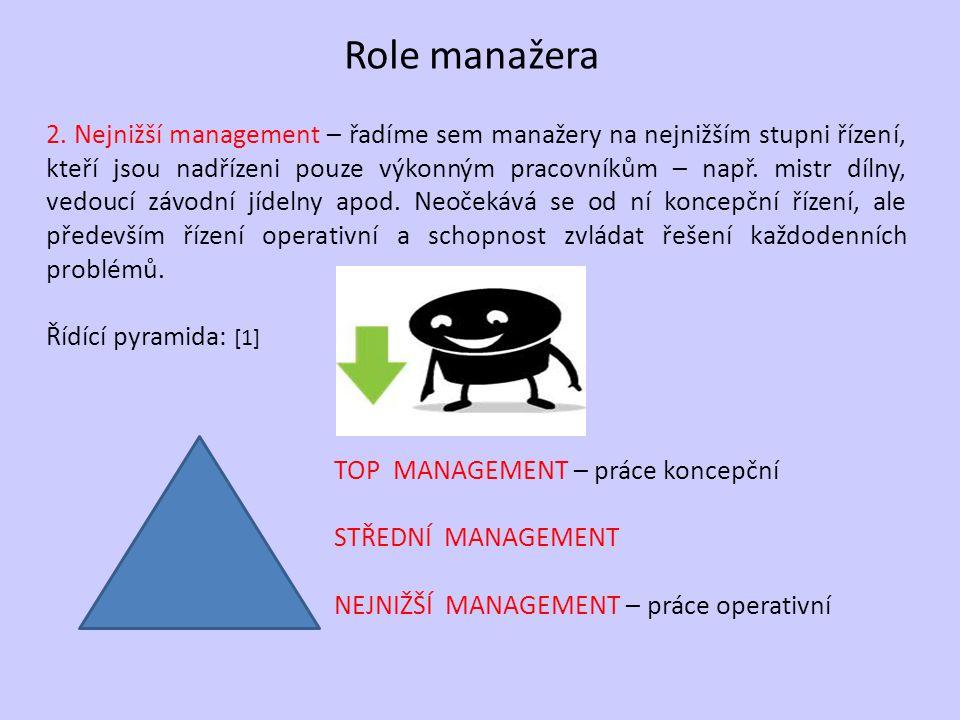 Role manažera 2.