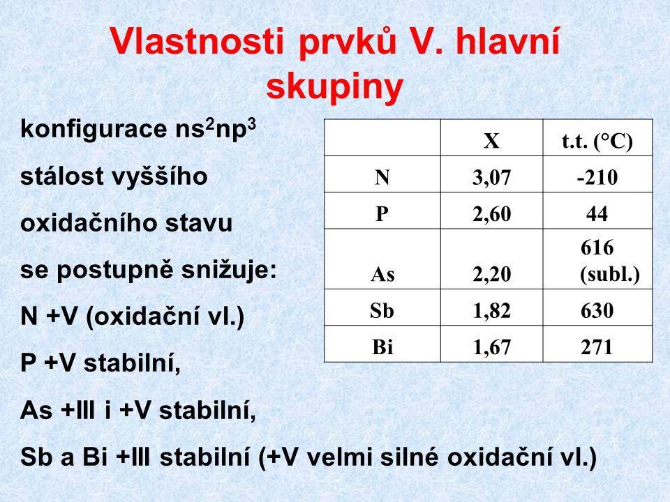 Vlastnosti prvků V. hlavní skupiny Xt.t. (°C) N3,07-210 P2,6044 As2,20 616 (subl.) Sb1,82630 Bi1,67271 konfigurace ns 2 np 3 stálost vyššího oxidačníh