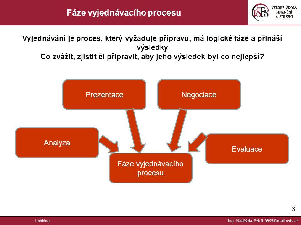 3.3. Fáze vyjednávacího procesu Vyjednávání je proces, který vyžaduje přípravu, má logické fáze a přináší výsledky Co zvážit, zjistit či připravit, ab