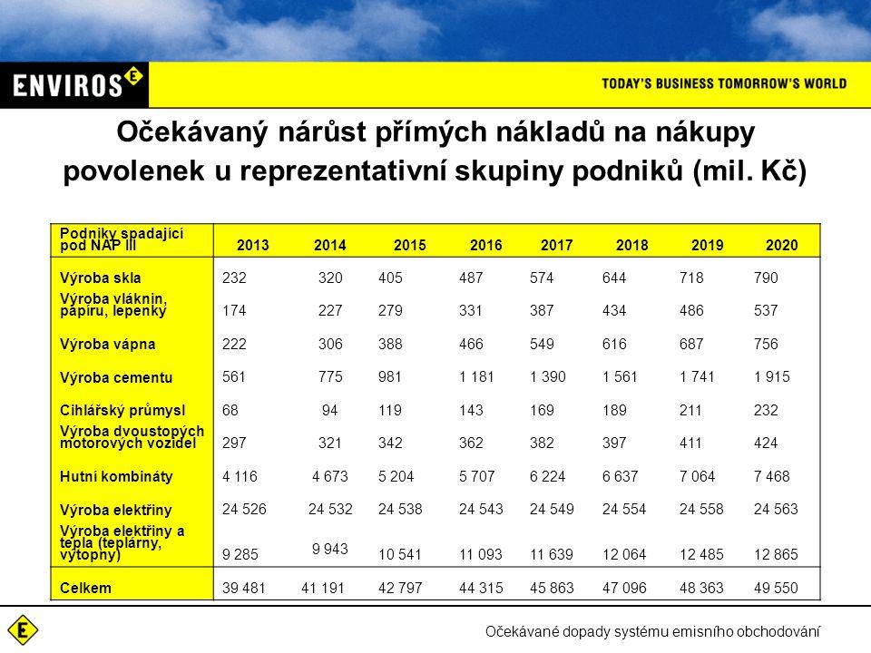 Očekávané dopady systému emisního obchodování Podíl dodatečného nákladu k současným celkovým nákladům
