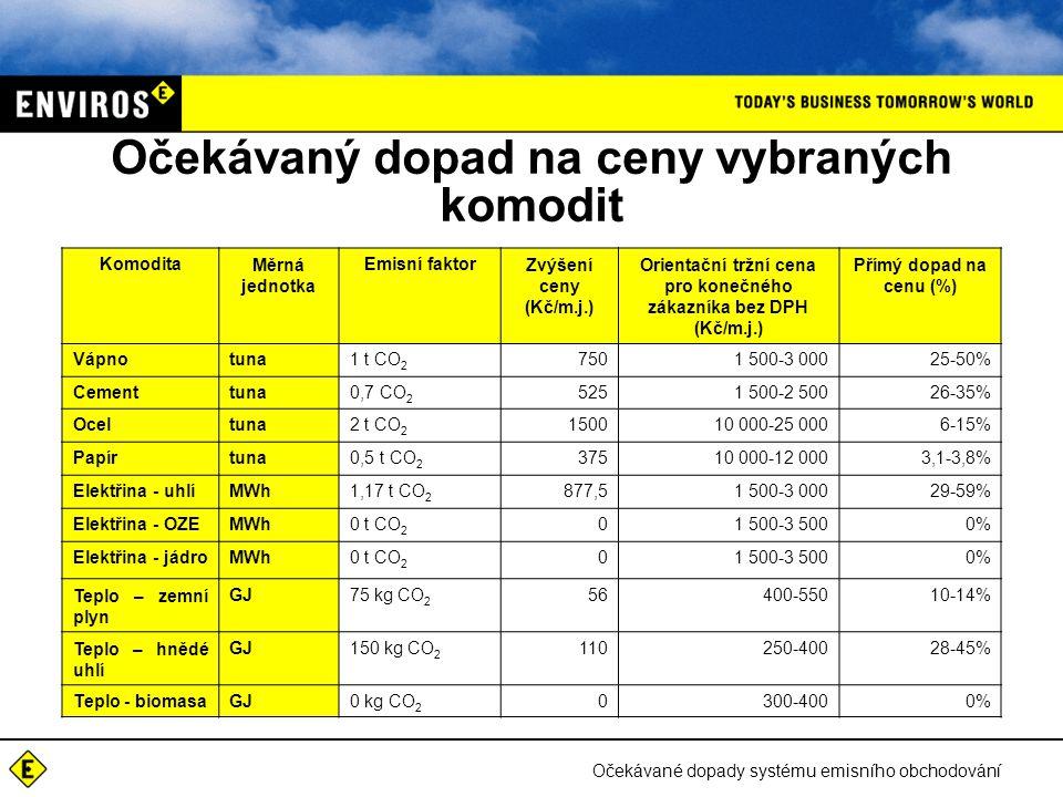 Očekávané dopady systému emisního obchodování Očekávaný dopad na ceny vybraných komodit KomoditaMěrná jednotka Emisní faktorZvýšení ceny (Kč/m.j.) Orientační tržní cena pro konečného zákazníka bez DPH (Kč/m.j.) Přímý dopad na cenu (%) Vápnotuna1 t CO 2 7501 500-3 00025-50% Cementtuna0,7 CO 2 5251 500-2 50026-35% Oceltuna2 t CO 2 150010 000-25 0006-15% Papírtuna0,5 t CO 2 37510 000-12 0003,1-3,8% Elektřina - uhlíMWh1,17 t CO 2 877,51 500-3 00029-59% Elektřina - OZEMWh0 t CO 2 01 500-3 5000% Elektřina - jádroMWh0 t CO 2 01 500-3 5000% Teplo – zemní plyn GJ75 kg CO 2 56400-55010-14% Teplo – hnědé uhlí GJ150 kg CO 2 110250-40028-45% Teplo - biomasaGJ0 kg CO 2 0300-4000%